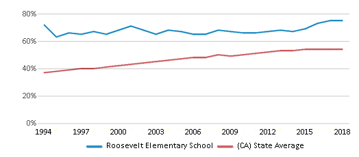 This chart display the percentage of Hispanic students in Roosevelt Elementary School and the percentage of Hispanic public school students in California by year, with the latest 2017-18 school year data.