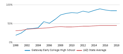This chart display the percentage of Hispanic students in Gateway Early College High School and the percentage of Hispanic public school students in Arizona by year, with the latest 2017-18 school year data.