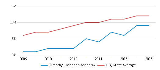 This chart display the percentage of Hispanic students in Timothy L Johnson Academy and the percentage of Hispanic public school students in Indiana by year, with the latest 2017-18 school year data.