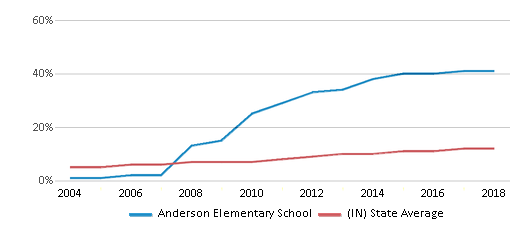 This chart display the percentage of Hispanic students in Anderson Elementary School and the percentage of Hispanic public school students in Indiana by year, with the latest 2017-18 school year data.