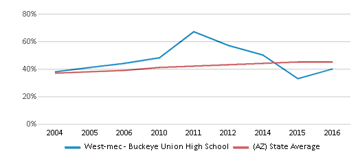 This chart display the percentage of Hispanic students in West-mec - Buckeye Union High School and the percentage of Hispanic public school students in Arizona by year, with the latest 2015-16 school year data.