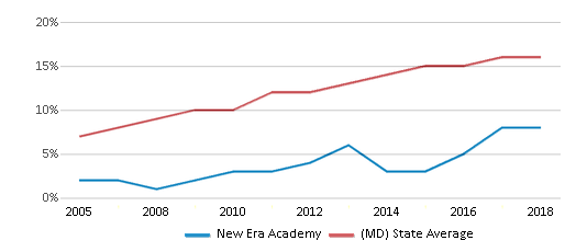 This chart display the percentage of Hispanic students in New Era Academy and the percentage of Hispanic public school students in Maryland by year, with the latest 2017-18 school year data.