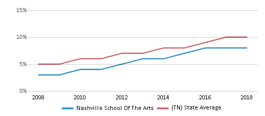 This chart display the percentage of Hispanic students in Nashville School Of The Arts and the percentage of Hispanic public school students in Tennessee by year, with the latest 2017-18 school year data.