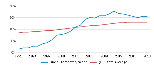 This chart display the percentage of Hispanic students in Davis Elementary School and the percentage of Hispanic public school students in Texas by year, with the latest 2017-18 school year data.