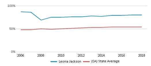 This chart display the percentage of Hispanic students in Leona Jackson and the percentage of Hispanic public school students in California by year, with the latest 2017-18 school year data.