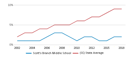 This chart display the percentage of Hispanic students in Scott's Branch Middle School and the percentage of Hispanic public school students in South Carolina by year, with the latest 2017-18 school year data.