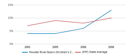 This chart display the percentage of Hispanic students in Powder River Basin Children's Center and the percentage of Hispanic public school students in Wyoming by year, with the latest 2007-08 school year data.