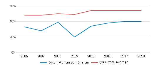 This chart display the percentage of Hispanic students in Dixon Montessori Charter and the percentage of Hispanic public school students in California by year, with the latest 2017-18 school year data.