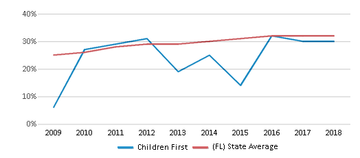 This chart display the percentage of Hispanic students in Children First and the percentage of Hispanic public school students in Florida by year, with the latest 2017-18 school year data.