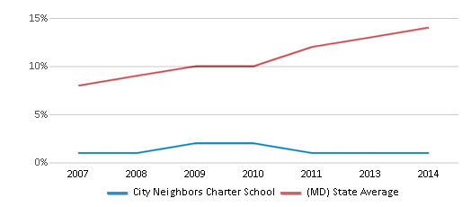 This chart display the percentage of Hispanic students in City Neighbors Charter School and the percentage of Hispanic public school students in Maryland by year, with the latest 2013-14 school year data.