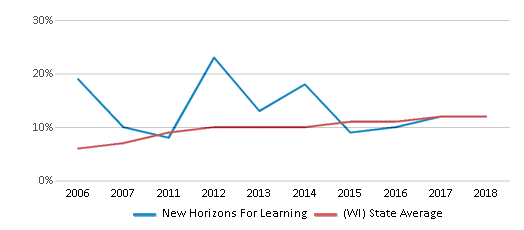 This chart display the percentage of Hispanic students in New Horizons For Learning and the percentage of Hispanic public school students in Wisconsin by year, with the latest 2017-18 school year data.