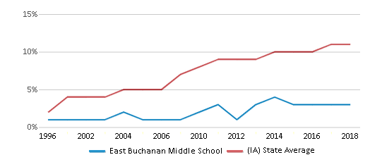 This chart display the percentage of Hispanic students in East Buchanan Middle School and the percentage of Hispanic public school students in Iowa by year, with the latest 2017-18 school year data.