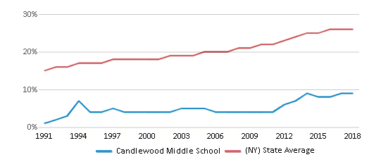 This chart display the percentage of Hispanic students in Candlewood Middle School and the percentage of Hispanic public school students in New York by year, with the latest 2017-18 school year data.
