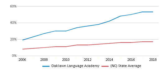 This chart display the percentage of Hispanic students in Oaklawn Language Academy and the percentage of Hispanic public school students in North Carolina by year, with the latest 2017-18 school year data.