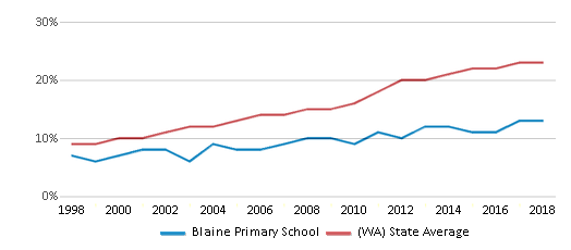 This chart display the percentage of Hispanic students in Blaine Primary School and the percentage of Hispanic public school students in Washington by year, with the latest 2017-18 school year data.
