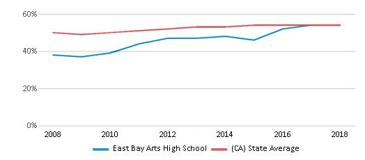 This chart display the percentage of Hispanic students in East Bay Arts High School and the percentage of Hispanic public school students in California by year, with the latest 2017-18 school year data.