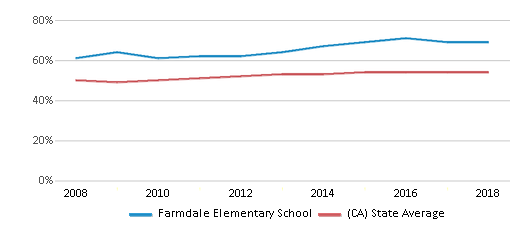 This chart display the percentage of Hispanic students in Farmdale Elementary School and the percentage of Hispanic public school students in California by year, with the latest 2017-18 school year data.