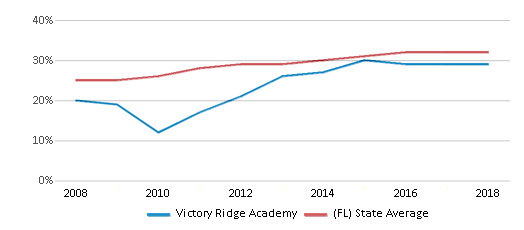 This chart display the percentage of Hispanic students in Victory Ridge Academy and the percentage of Hispanic public school students in Florida by year, with the latest 2017-18 school year data.