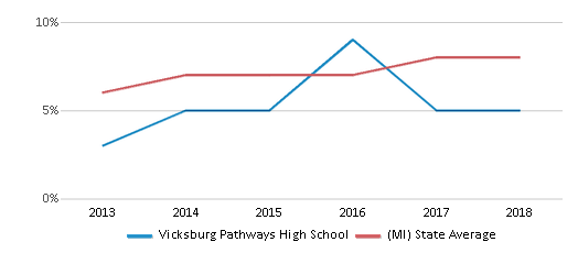 This chart display the percentage of Hispanic students in Vicksburg Pathways High School and the percentage of Hispanic public school students in Michigan by year, with the latest 2017-18 school year data.
