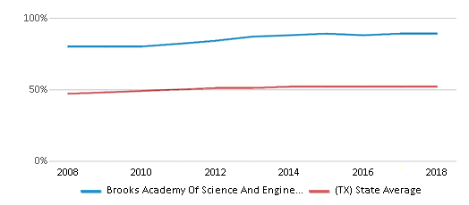 This chart display the percentage of Hispanic students in Brooks Academy Of Science And Engineering and the percentage of Hispanic public school students in Texas by year, with the latest 2017-18 school year data.