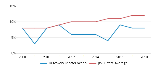 This chart display the percentage of Hispanic students in Discovery Charter School and the percentage of Hispanic public school students in Wisconsin by year, with the latest 2017-18 school year data.