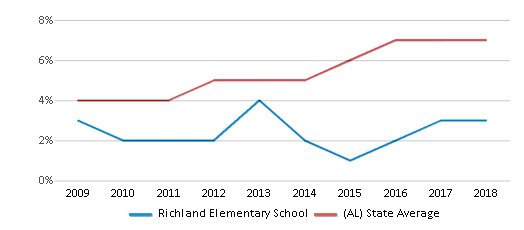 This chart display the percentage of Hispanic students in Richland Elementary School and the percentage of Hispanic public school students in Alabama by year, with the latest 2017-18 school year data.