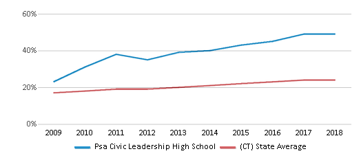 This chart display the percentage of Hispanic students in Psa Civic Leadership High School and the percentage of Hispanic public school students in Connecticut by year, with the latest 2017-18 school year data.