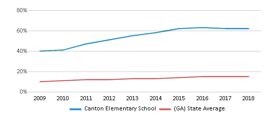 This chart display the percentage of Hispanic students in Canton Elementary School and the percentage of Hispanic public school students in Georgia by year, with the latest 2017-18 school year data.