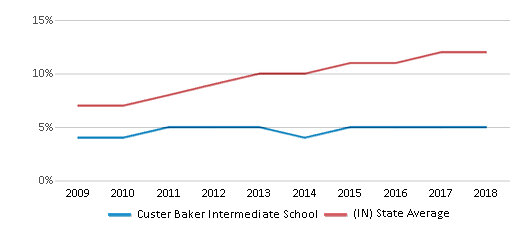 This chart display the percentage of Hispanic students in Custer Baker Intermediate School and the percentage of Hispanic public school students in Indiana by year, with the latest 2017-18 school year data.