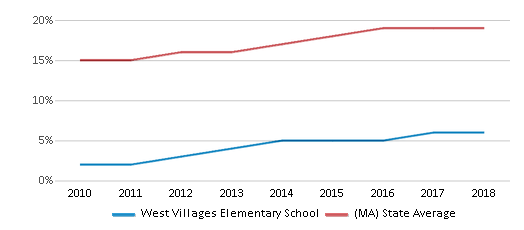 This chart display the percentage of Hispanic students in West Villages Elementary School and the percentage of Hispanic public school students in Massachusetts by year, with the latest 2017-18 school year data.