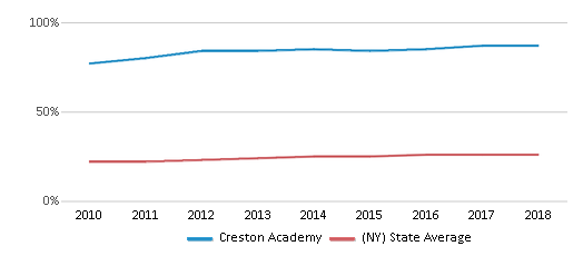 This chart display the percentage of Hispanic students in Creston Academy and the percentage of Hispanic public school students in New York by year, with the latest 2017-18 school year data.
