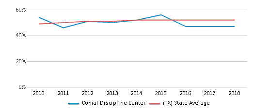 This chart display the percentage of Hispanic students in Comal Discipline Center and the percentage of Hispanic public school students in Texas by year, with the latest 2017-18 school year data.