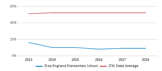 This chart display the percentage of Hispanic students in Elsa England Elementary School and the percentage of Hispanic public school students in Texas by year, with the latest 2017-18 school year data.