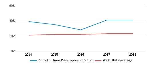 This chart display the percentage of Hispanic students in Birth To Three Development Center and the percentage of Hispanic public school students in Washington by year, with the latest 2017-18 school year data.