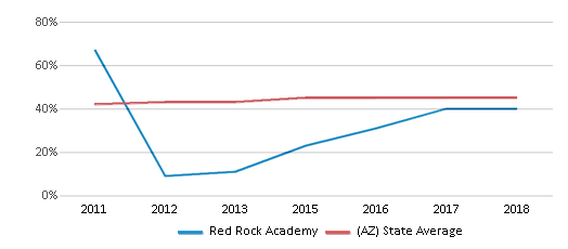 This chart display the percentage of Hispanic students in Red Rock Academy and the percentage of Hispanic public school students in Arizona by year, with the latest 2017-18 school year data.