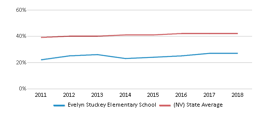 This chart display the percentage of Hispanic students in Evelyn Stuckey Elementary School and the percentage of Hispanic public school students in Nevada by year, with the latest 2017-18 school year data.