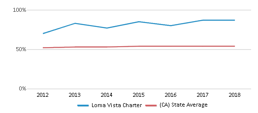 This chart display the percentage of Hispanic students in Loma Vista Charter and the percentage of Hispanic public school students in California by year, with the latest 2017-18 school year data.