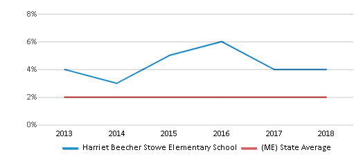This chart display the percentage of Hispanic students in Harriet Beecher Stowe Elementary School and the percentage of Hispanic public school students in Maine by year, with the latest 2017-18 school year data.