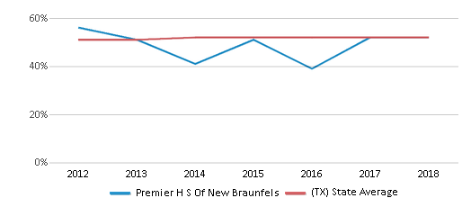 This chart display the percentage of Hispanic students in Premier H S Of New Braunfels and the percentage of Hispanic public school students in Texas by year, with the latest 2017-18 school year data.