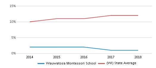This chart display the percentage of Hispanic students in Wauwatosa Montessori School and the percentage of Hispanic public school students in Wisconsin by year, with the latest 2017-18 school year data.