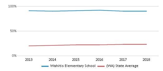 This chart display the percentage of Hispanic students in Wahitis Elementary School and the percentage of Hispanic public school students in Washington by year, with the latest 2017-18 school year data.