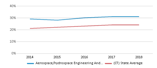This chart display the percentage of Hispanic students in Aerospace/hydrospace Engineering And Physical Sciences High School and the percentage of Hispanic public school students in Connecticut by year, with the latest 2017-18 school year data.