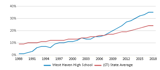 This chart display the percentage of Hispanic students in West Haven High School and the percentage of Hispanic public school students in Connecticut by year, with the latest 2017-18 school year data.