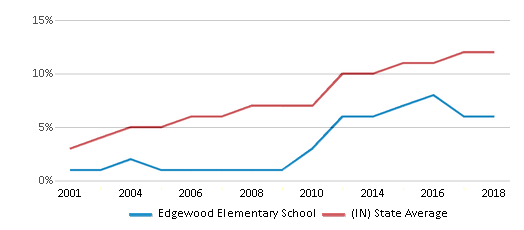 This chart display the percentage of Hispanic students in Edgewood Elementary School and the percentage of Hispanic public school students in Indiana by year, with the latest 2017-18 school year data.