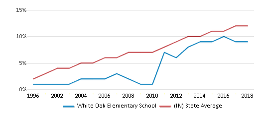 This chart display the percentage of Hispanic students in White Oak Elementary School and the percentage of Hispanic public school students in Indiana by year, with the latest 2017-18 school year data.