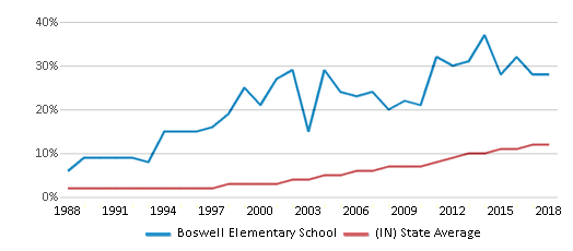 This chart display the percentage of Hispanic students in Boswell Elementary School and the percentage of Hispanic public school students in Indiana by year, with the latest 2017-18 school year data.