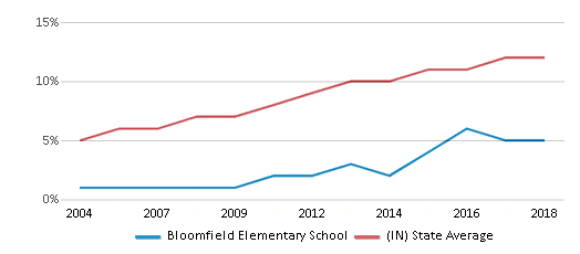 This chart display the percentage of Hispanic students in Bloomfield Elementary School and the percentage of Hispanic public school students in Indiana by year, with the latest 2017-18 school year data.