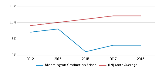 This chart display the percentage of Hispanic students in Bloomington Graduation School and the percentage of Hispanic public school students in Indiana by year, with the latest 2017-18 school year data.