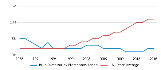 This chart display the percentage of Hispanic students in Blue River Valley Elementary School and the percentage of Hispanic public school students in Indiana by year, with the latest 2015-16 school year data.