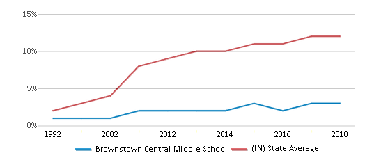 This chart display the percentage of Hispanic students in Brownstown Central Middle School and the percentage of Hispanic public school students in Indiana by year, with the latest 2017-18 school year data.